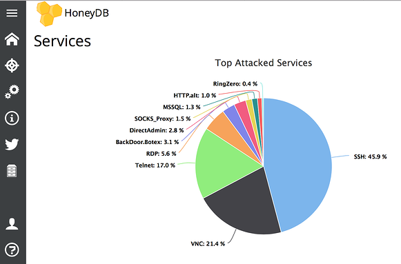 HoneyDB top attacked services view