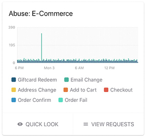 ecomm abuse | Signal Sciences