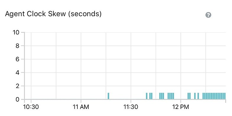 PaaS clock skew screenshot graph]