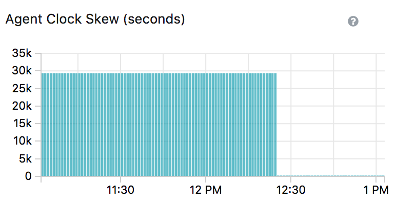 VM clock skew screenshot graph