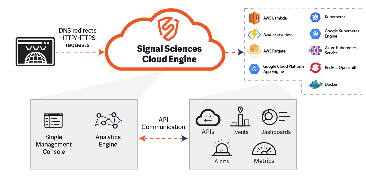 Signal Sciences Serverless App Protection