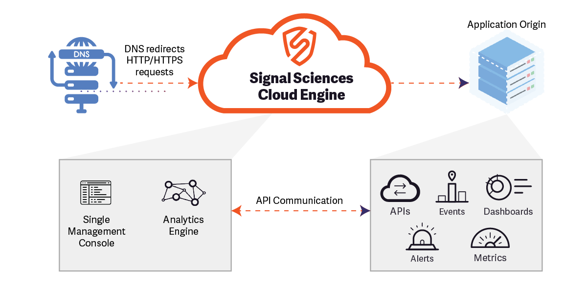 Signal Sciences Cloud Engine
