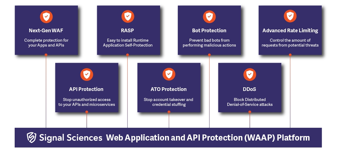 Signal Sciences Web Application and API Protection (WAAP) Platform