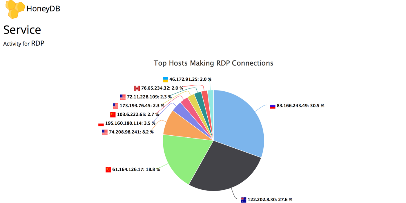 Top 10 IP addresses making RDP connections