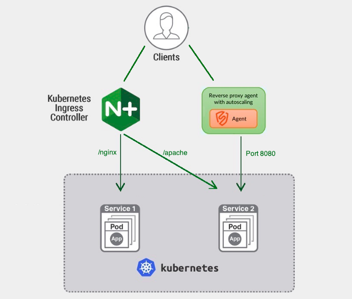 Signal Sciences Kubernetes Overview